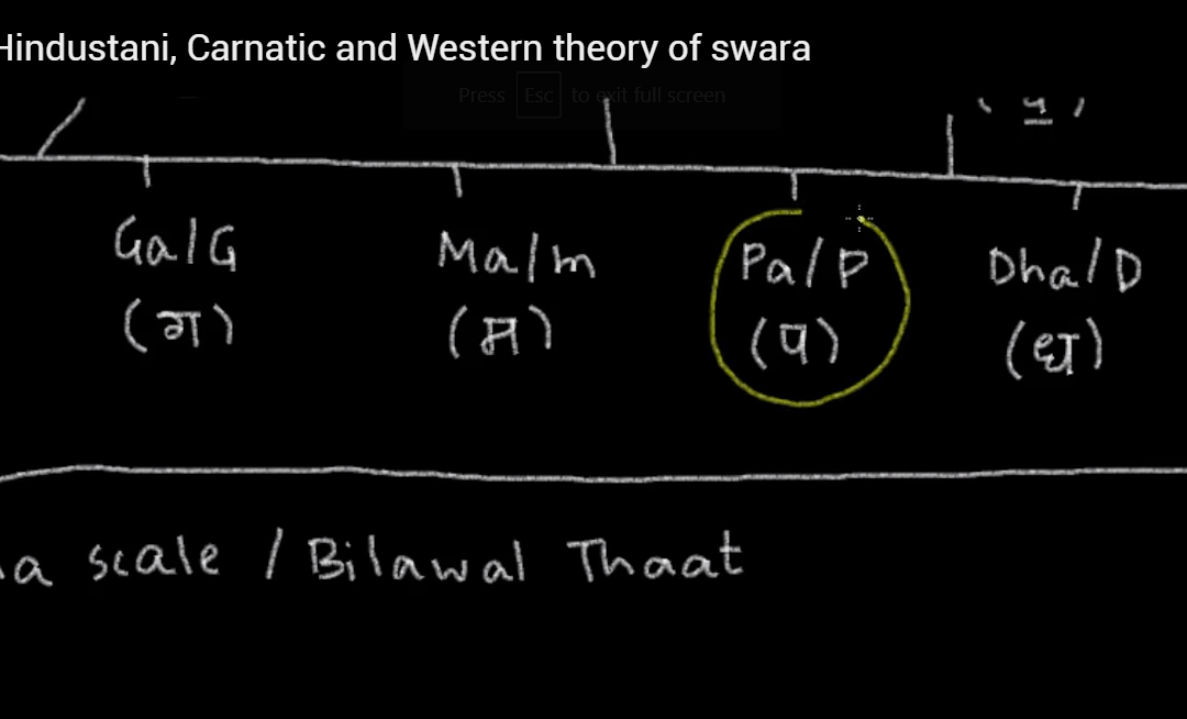 Basic Theory of Indian Music