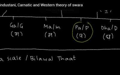 Basic Theory of Indian Music